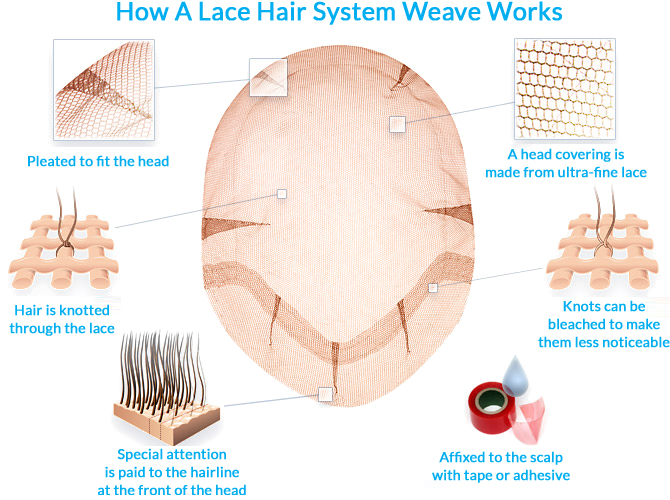 How A Lace Hair System Works